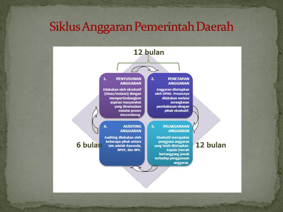 Siklus Anggaran Pemerintah Daerah