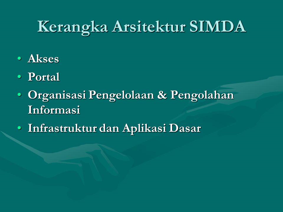 Kerangka Arsitektur SIMDA
