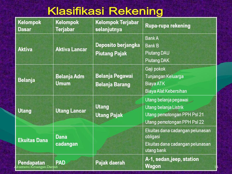 Klasifikasi Rekening Kelompok Dasar Kelompok Terjabar