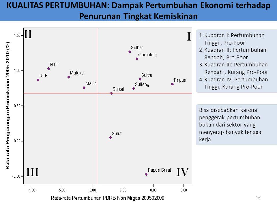 KUALITAS PERTUMBUHAN: Dampak Pertumbuhan Ekonomi terhadap Penurunan Tingkat Kemiskinan