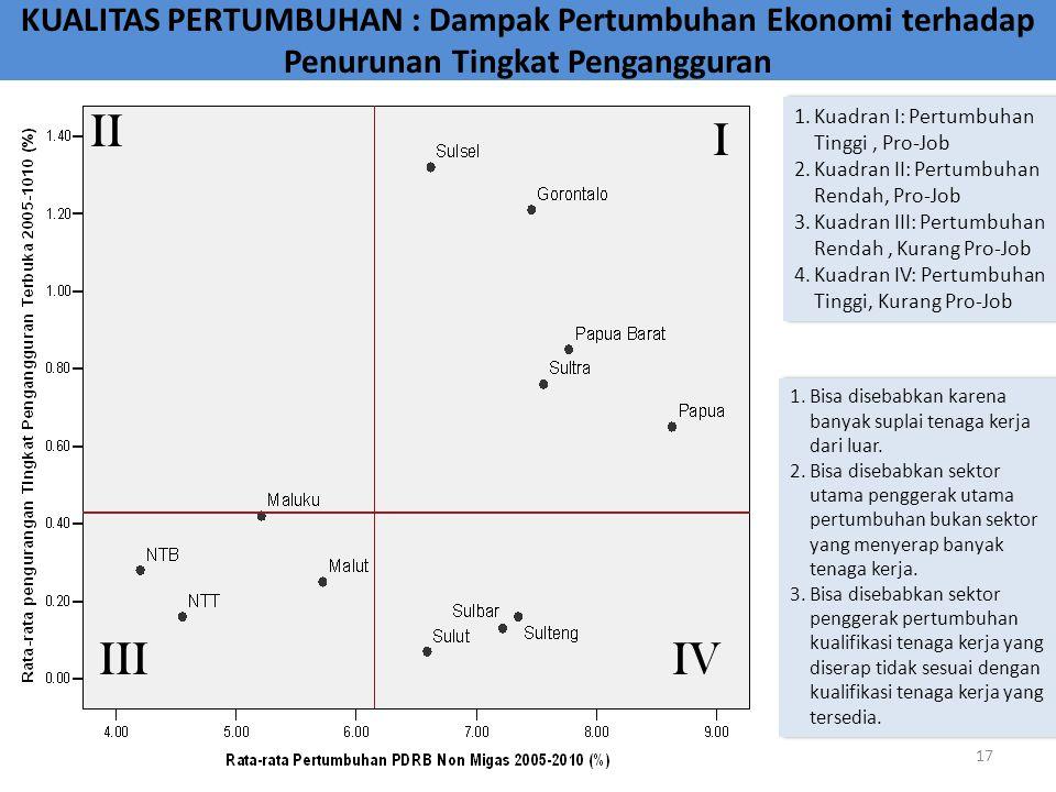 KUALITAS PERTUMBUHAN : Dampak Pertumbuhan Ekonomi terhadap Penurunan Tingkat Pengangguran