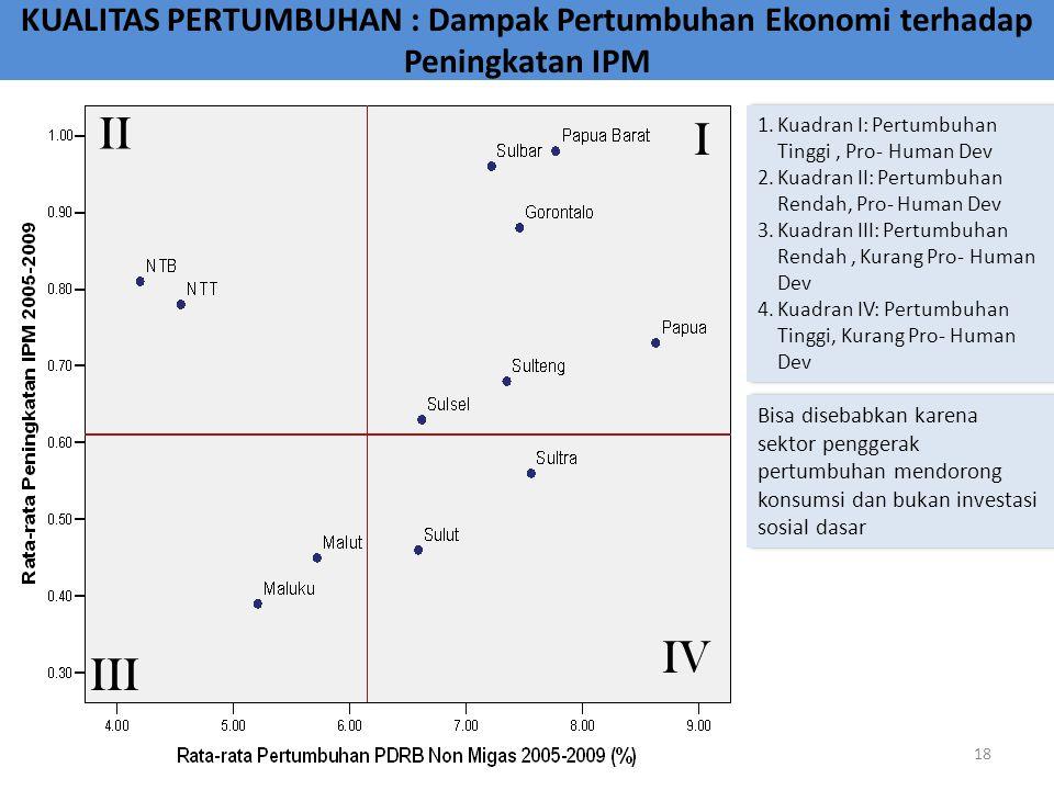 KUALITAS PERTUMBUHAN : Dampak Pertumbuhan Ekonomi terhadap Peningkatan IPM