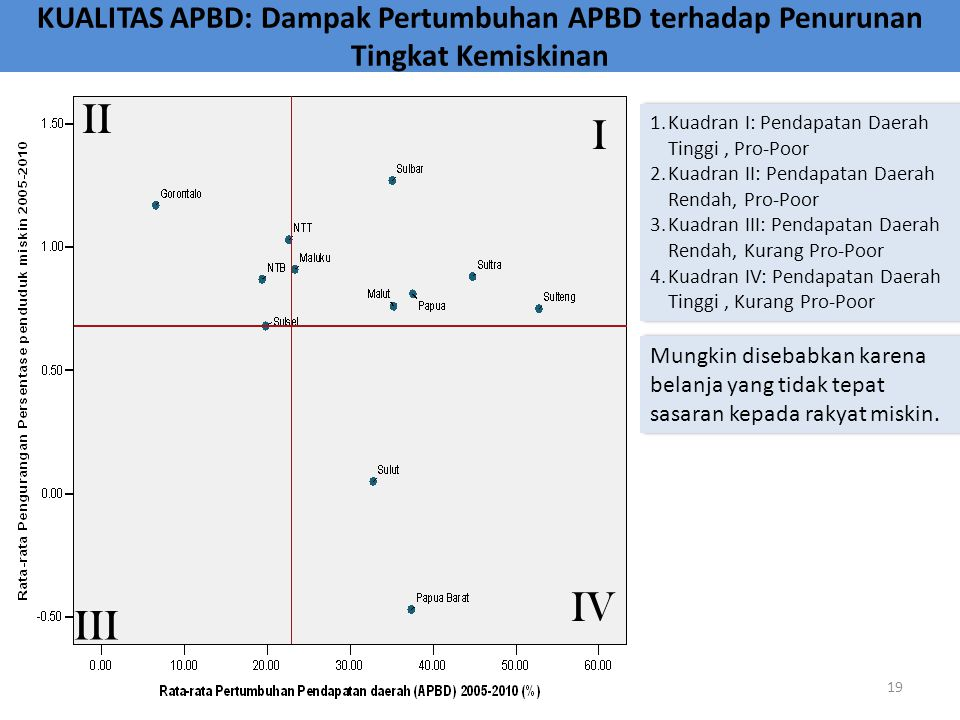 KUALITAS APBD: Dampak Pertumbuhan APBD terhadap Penurunan Tingkat Kemiskinan