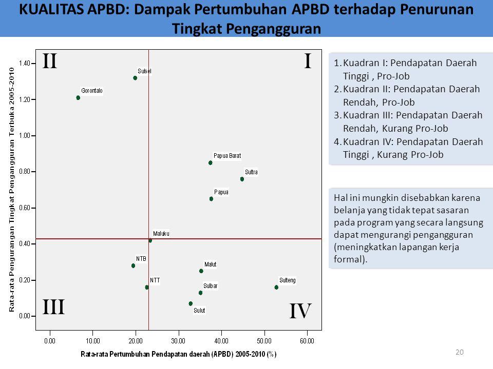KUALITAS APBD: Dampak Pertumbuhan APBD terhadap Penurunan Tingkat Pengangguran