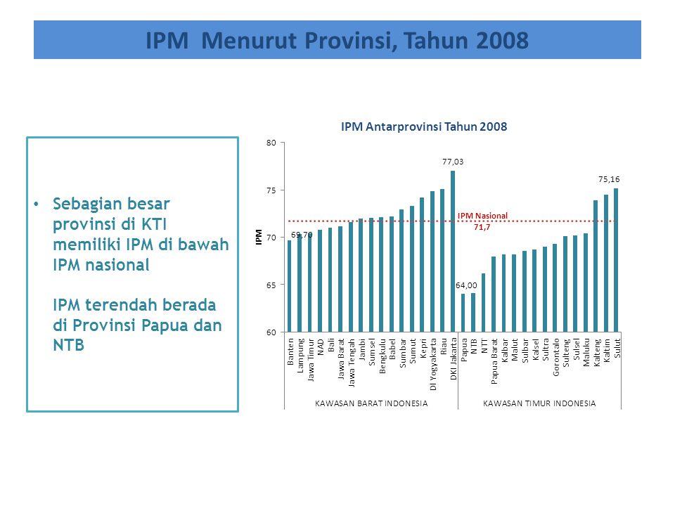 IPM Menurut Provinsi, Tahun 2008