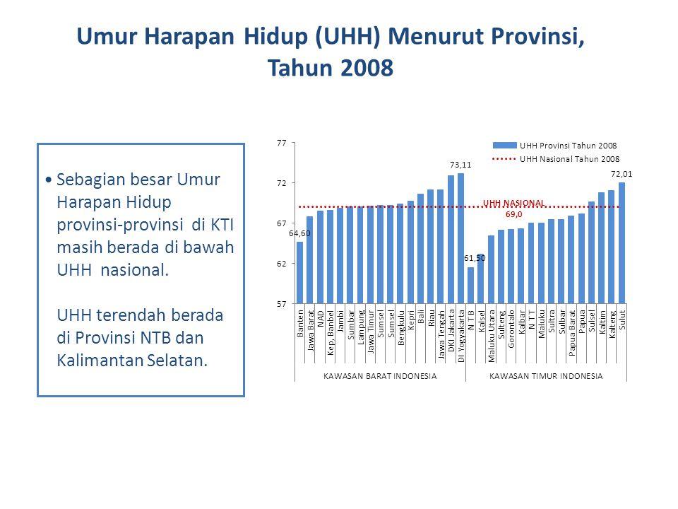 Umur Harapan Hidup (UHH) Menurut Provinsi, Tahun 2008