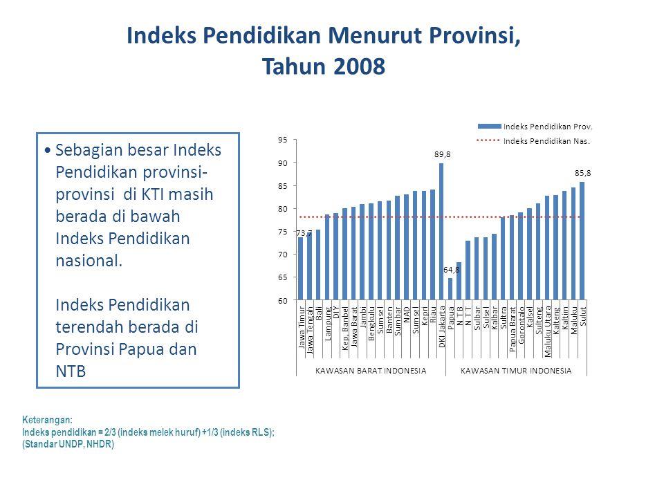 Indeks Pendidikan Menurut Provinsi,