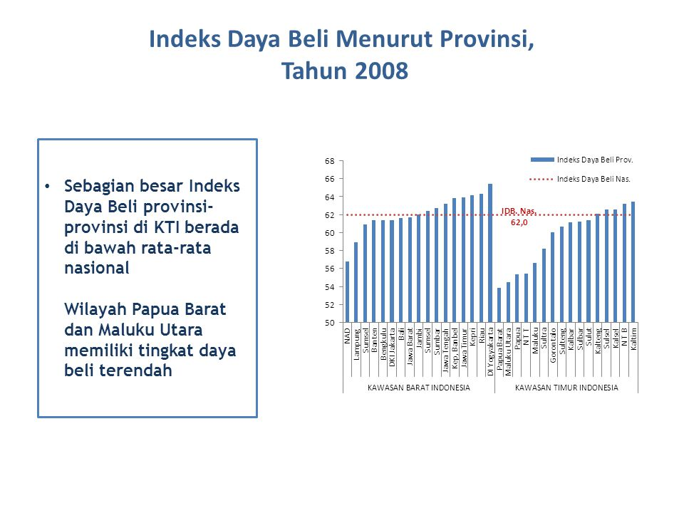 Indeks Daya Beli Menurut Provinsi, Tahun 2008