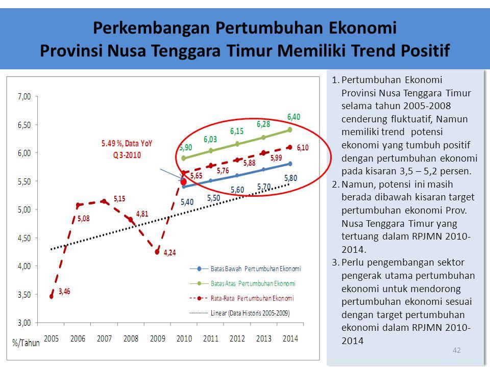 Perkembangan Pertumbuhan Ekonomi Provinsi Nusa Tenggara Timur Memiliki Trend Positif