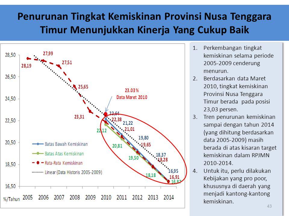 Penurunan Tingkat Kemiskinan Provinsi Nusa Tenggara Timur Menunjukkan Kinerja Yang Cukup Baik