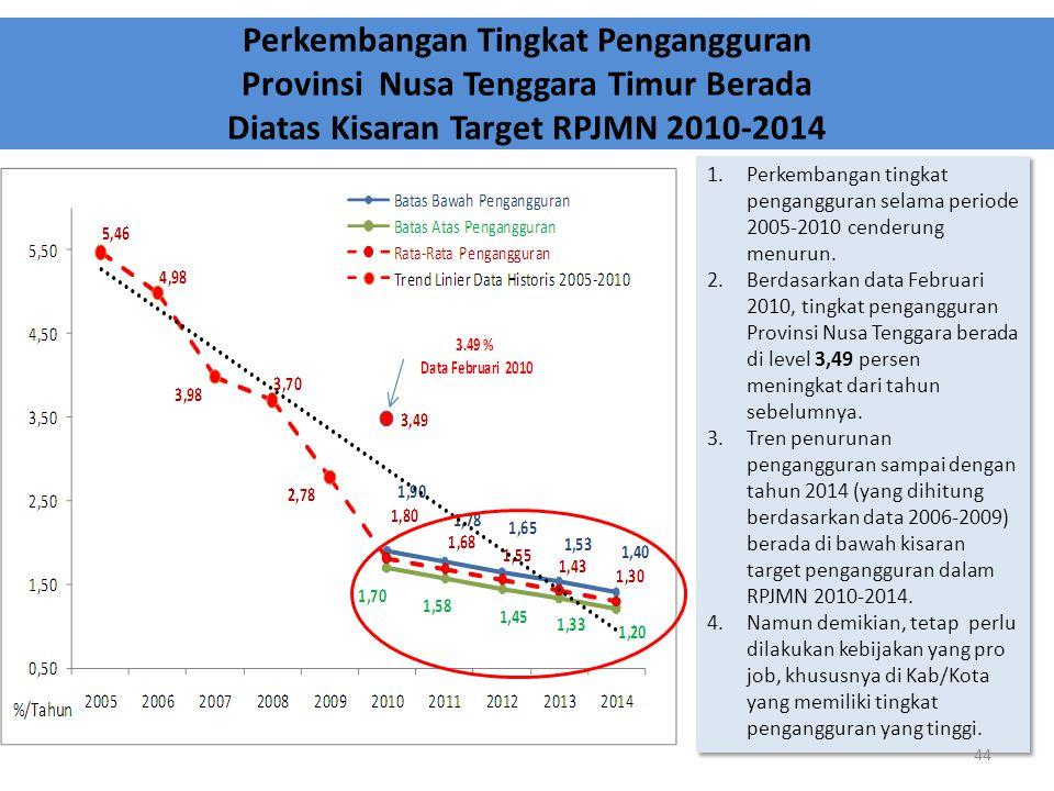 Perkembangan Tingkat Pengangguran Provinsi Nusa Tenggara Timur Berada Diatas Kisaran Target RPJMN 2010-2014