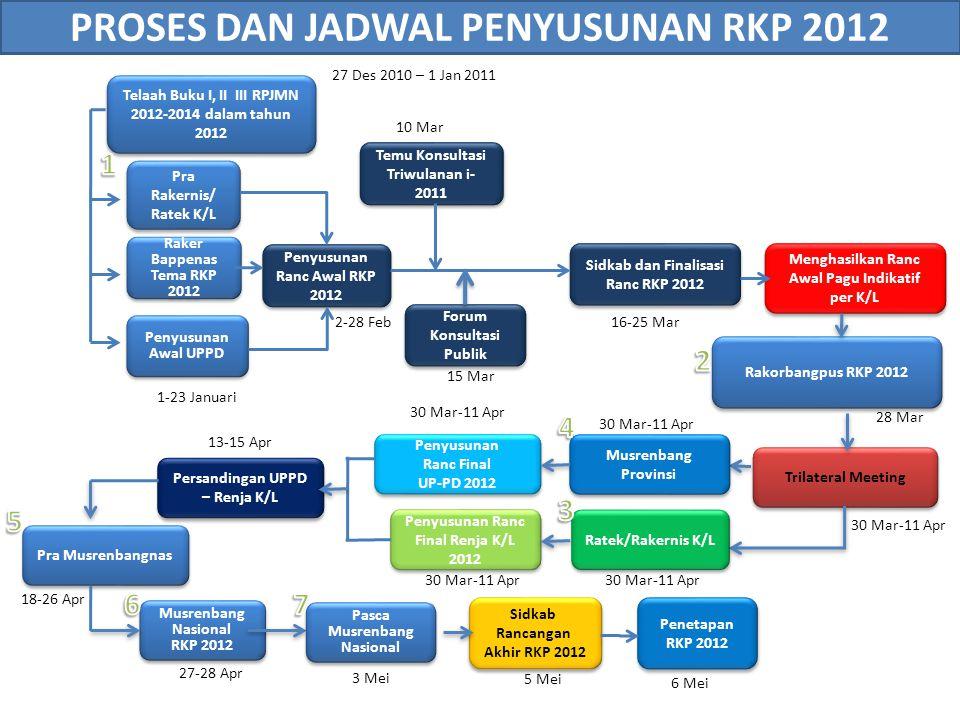 PROSES DAN JADWAL PENYUSUNAN RKP 2012
