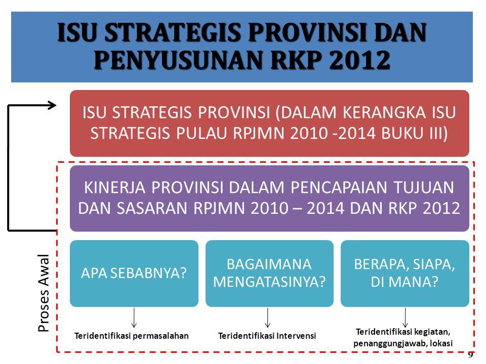 ISU STRATEGIS PROVINSI DAN PENYUSUNAN RKP 2012