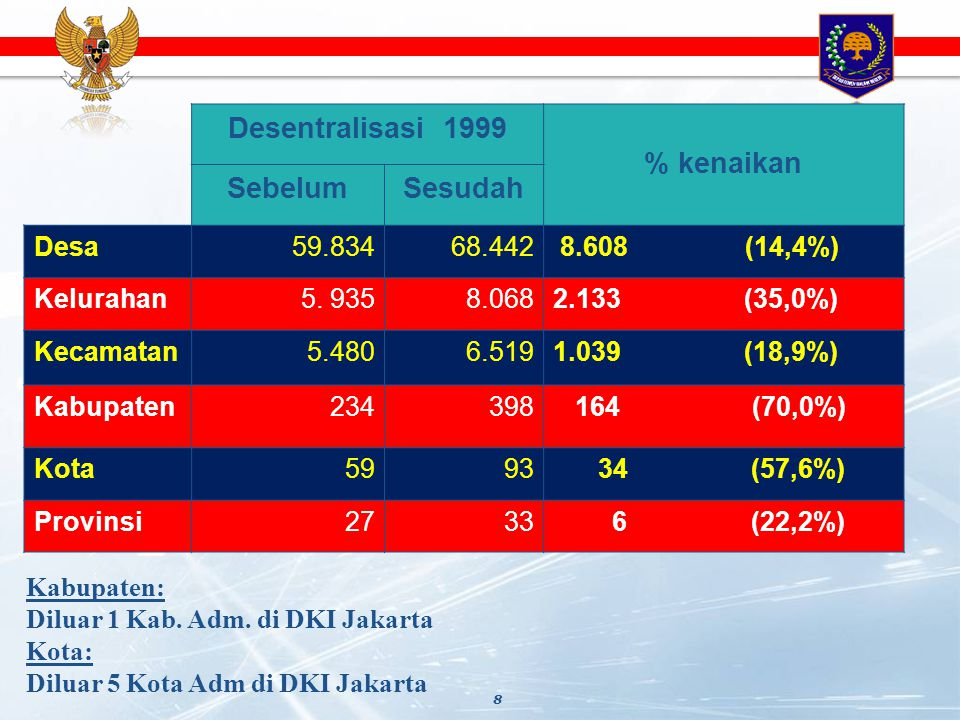 Desentralisasi 1999 % kenaikan Sebelum Sesudah