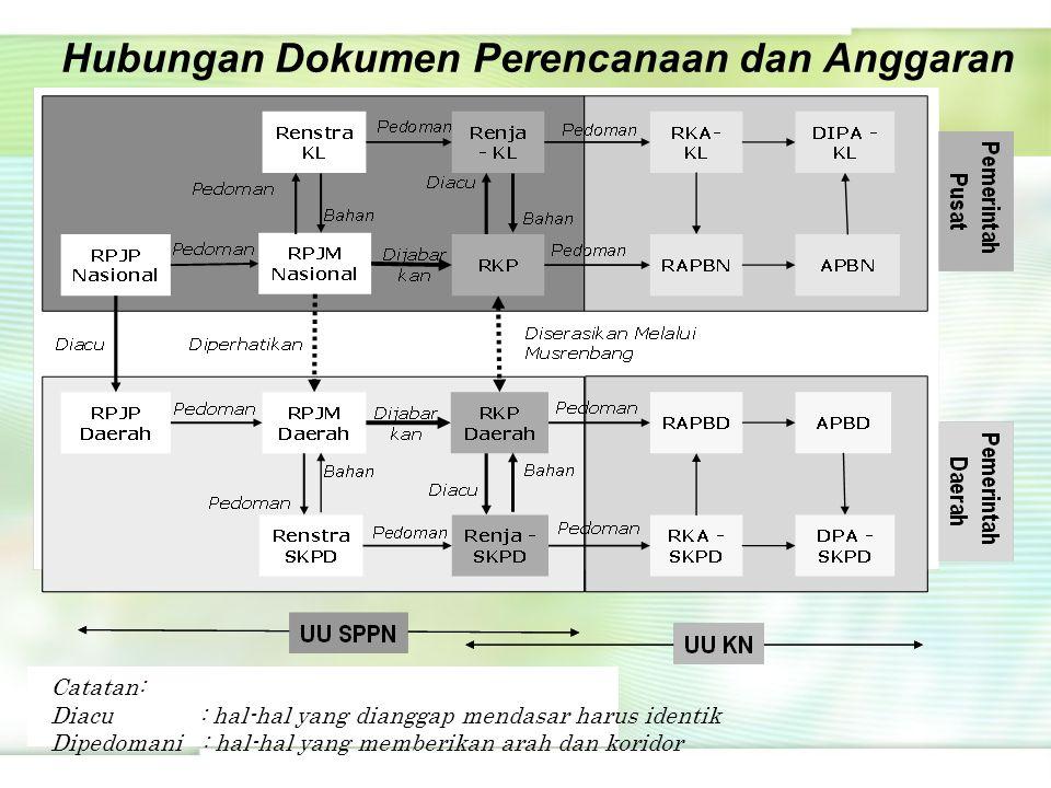 Hubungan Dokumen Perencanaan dan Anggaran