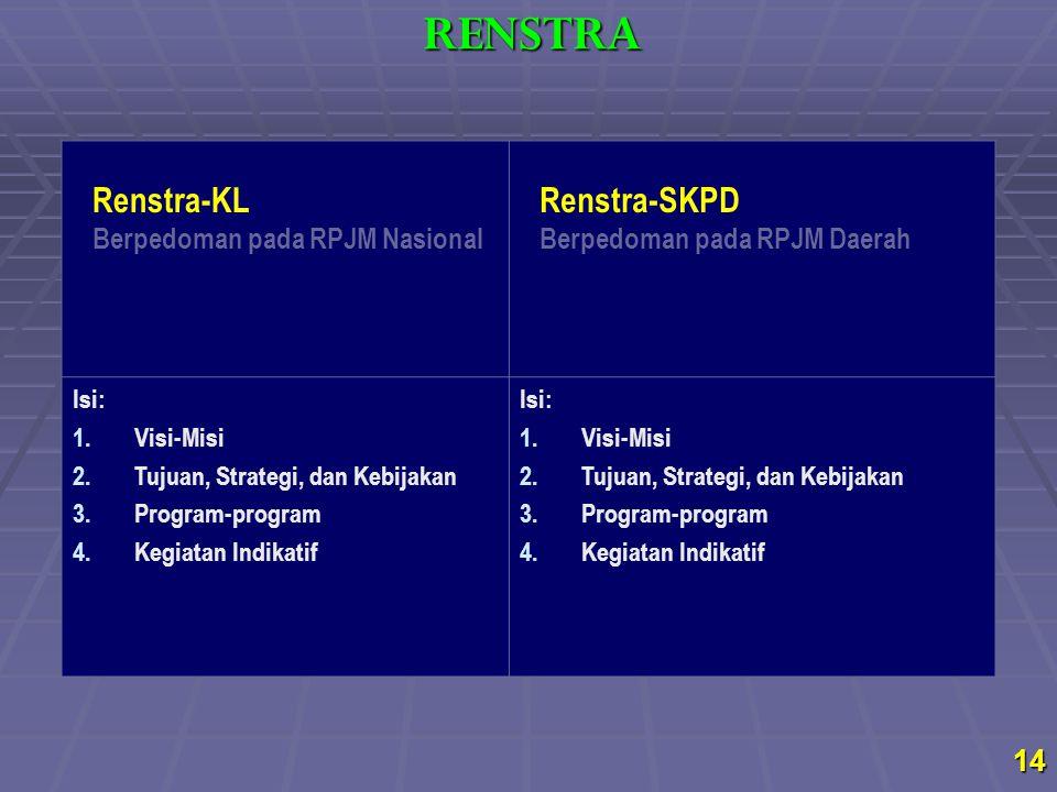 RENSTRA Renstra-KL Renstra-SKPD Berpedoman pada RPJM Nasional