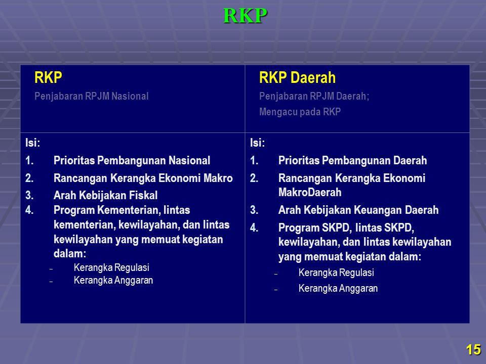 RKP RKP RKP Daerah Isi: Prioritas Pembangunan Nasional