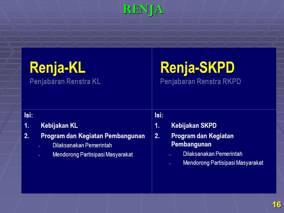 Renja-KL Renja-SKPD RENJA Penjabaran Renstra KL