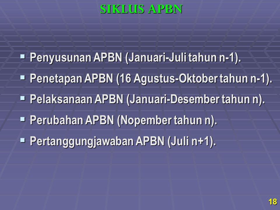 SIKLUS APBN Penyusunan APBN (Januari-Juli tahun n-1).