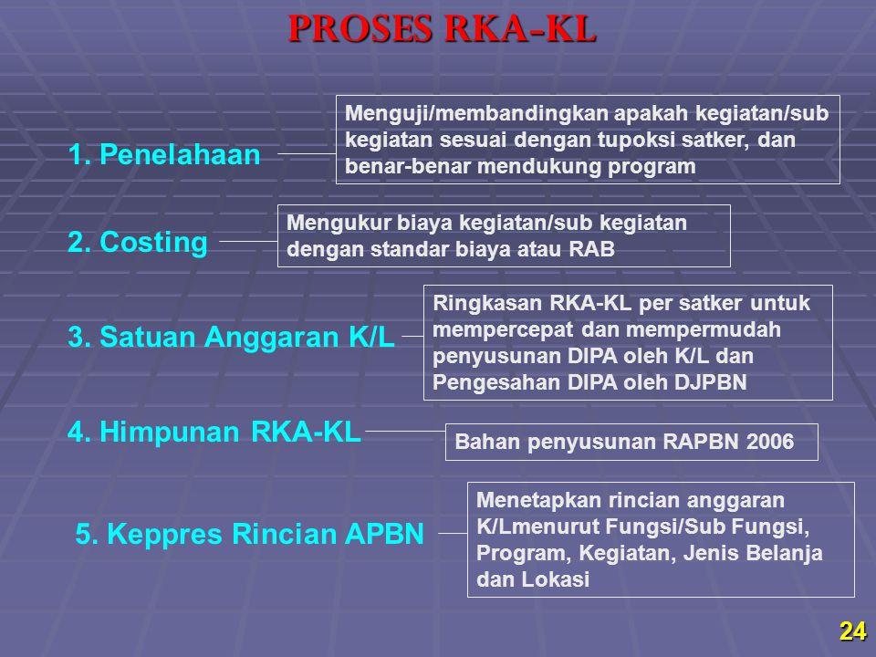 PROSES RKA-KL 1. Penelahaan 2. Costing 3. Satuan Anggaran K/L