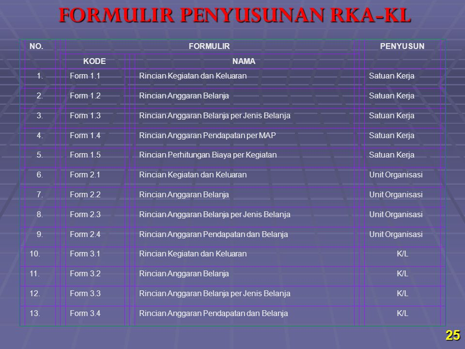 FORMULIR PENYUSUNAN RKA-KL