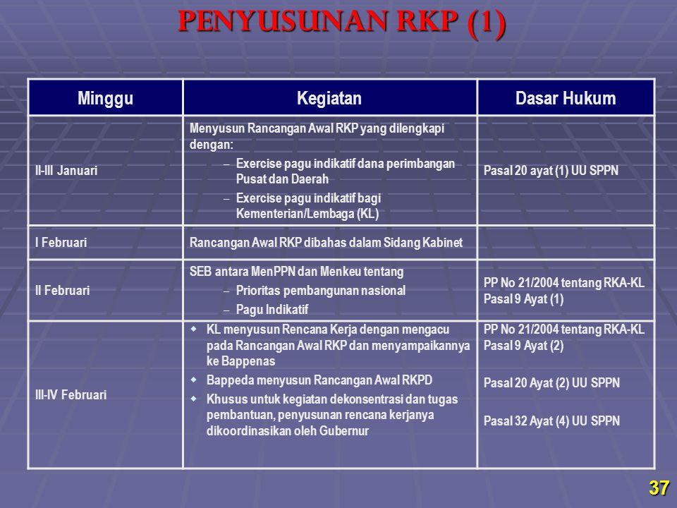 PENYUSUNAN RKP (1) Minggu Kegiatan Dasar Hukum II-III Januari