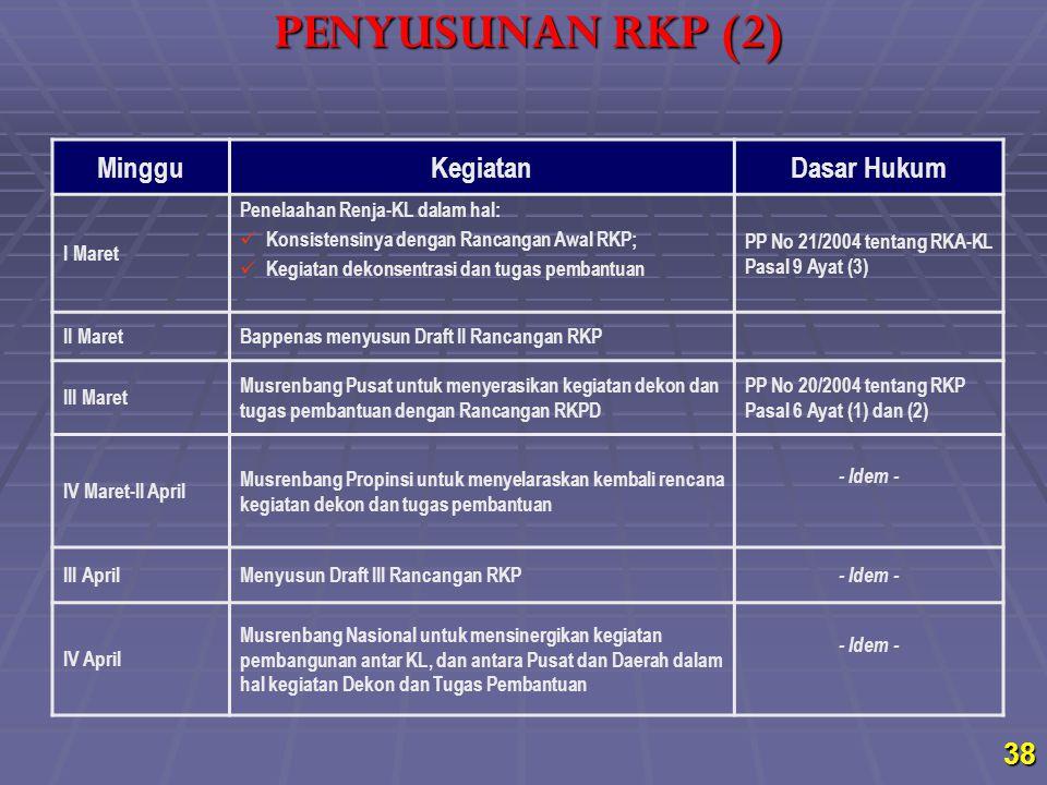 PENYUSUNAN RKP (2) Minggu Kegiatan Dasar Hukum I Maret
