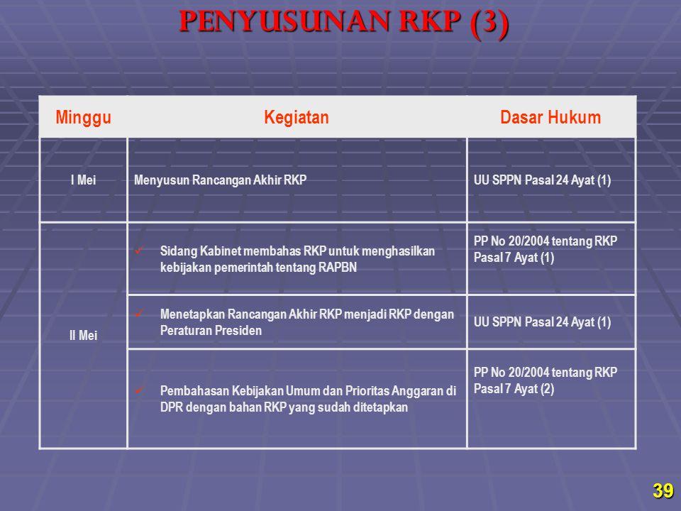 PENYUSUNAN RKP (3) Minggu Kegiatan Dasar Hukum I Mei