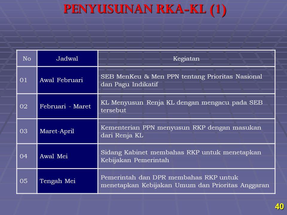 PENYUSUNAN RKA-KL (1) No Jadwal Kegiatan 01 Awal Februari