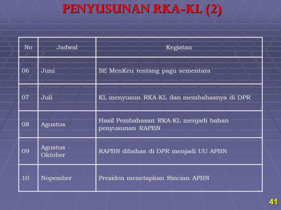 PENYUSUNAN RKA-KL (2) No Jadwal Kegiatan 06 Juni