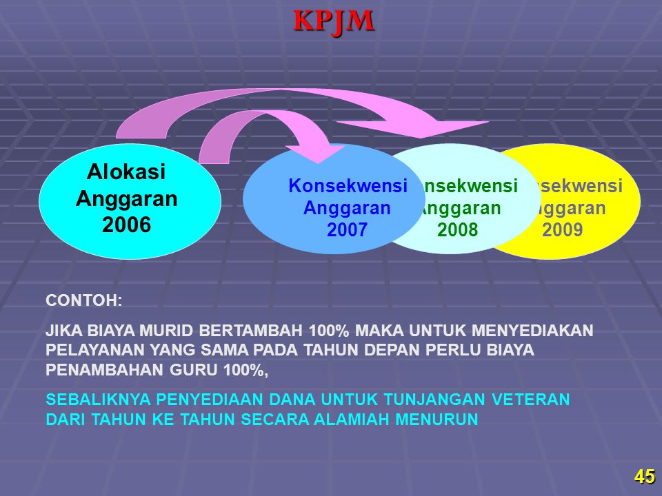 KPJM Alokasi Anggaran 2006 KonsekwensiAnggaran 2007