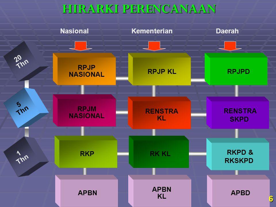 HIRARKI PERENCANAAN Nasional Kementerian Daerah 20 Thn 5 Thn 1 Thn