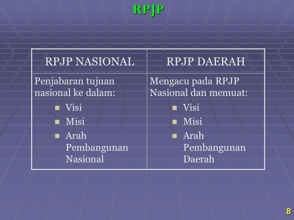 RPJP RPJP NASIONAL RPJP DAERAH Penjabaran tujuan nasional ke dalam: