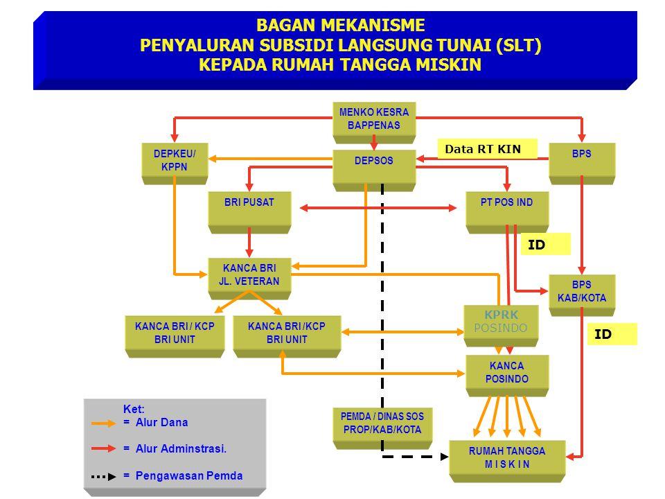 PENYALURAN SUBSIDI LANGSUNG TUNAI (SLT) KEPADA RUMAH TANGGA MISKIN