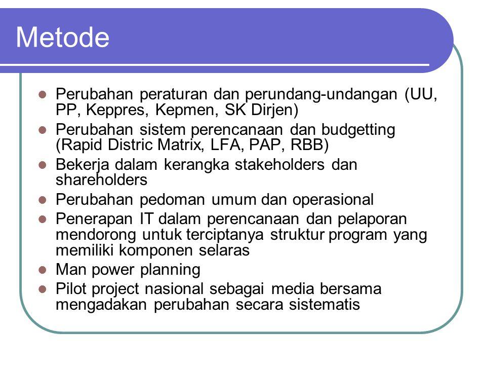 Metode Perubahan peraturan dan perundang-undangan (UU, PP, Keppres, Kepmen, SK Dirjen)