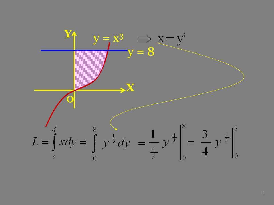 X Y O y = x3 y = 8