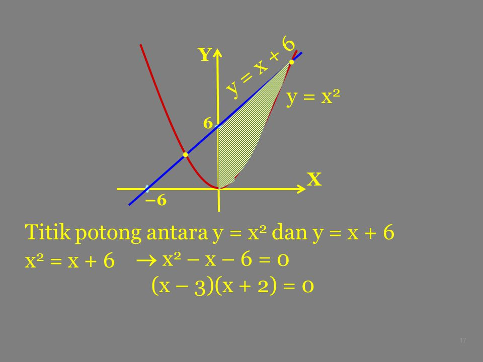 Titik potong antara y = x2 dan y = x + 6 x2 = x + 6  x2 – x – 6 = 0