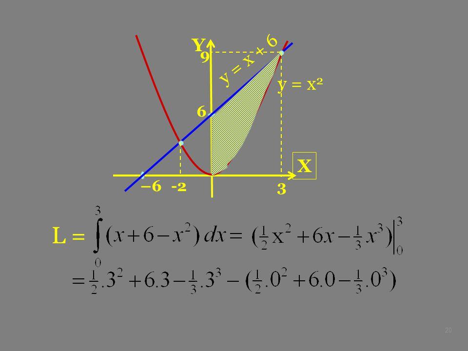 X Y –6 6 y = x2 y = x + 6 3 9 -2 L =