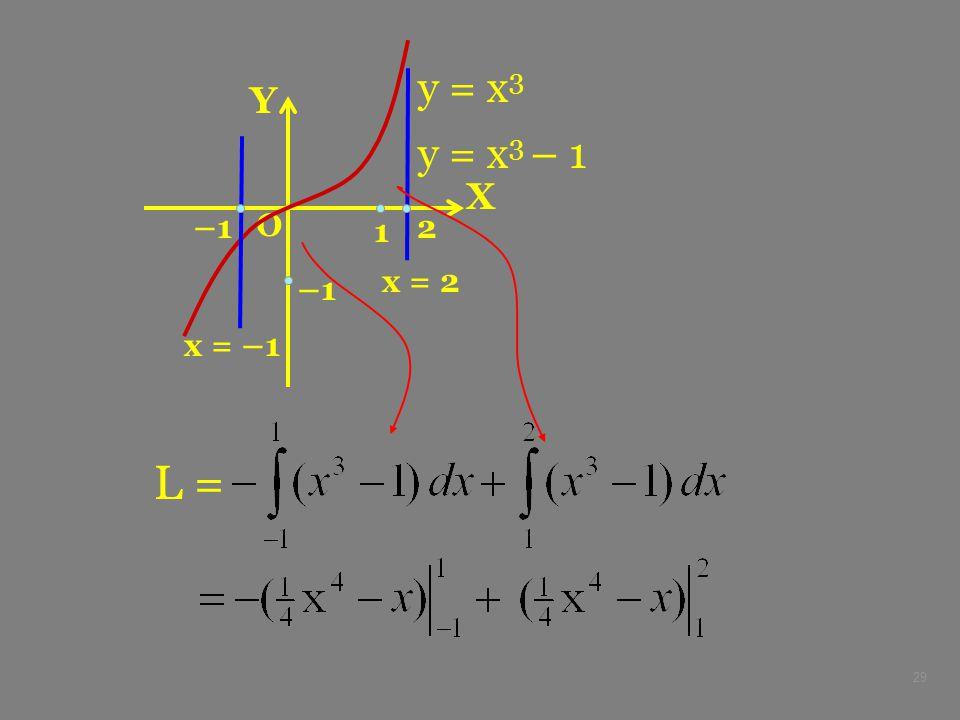 y = x3 Y y = x3 – 1 X –1 1 2 O x = 2 –1 x = –1 L =