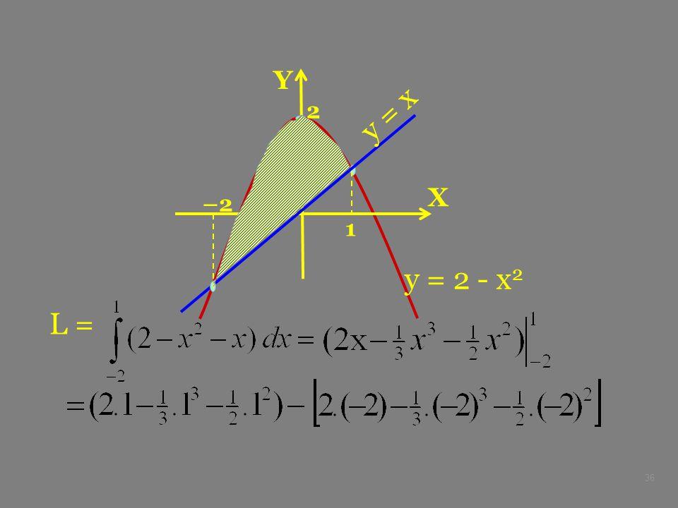 X Y –2 2 y = 2 - x2 y = x 1 L =