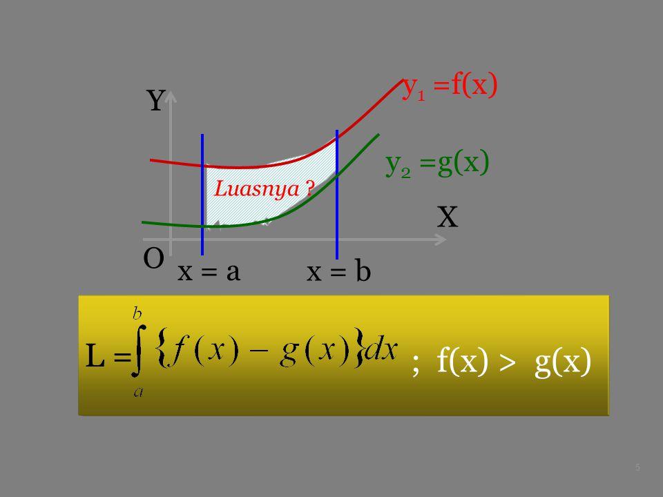 y1 =f(x) X Y O y2 =g(x) Luasnya x = a x = b L = ; f(x) > g(x)