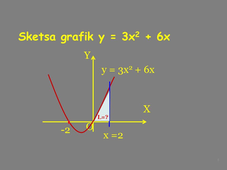 Sketsa grafik y = 3x2 + 6x X Y O y = 3x2 + 6x L= -2 x =2