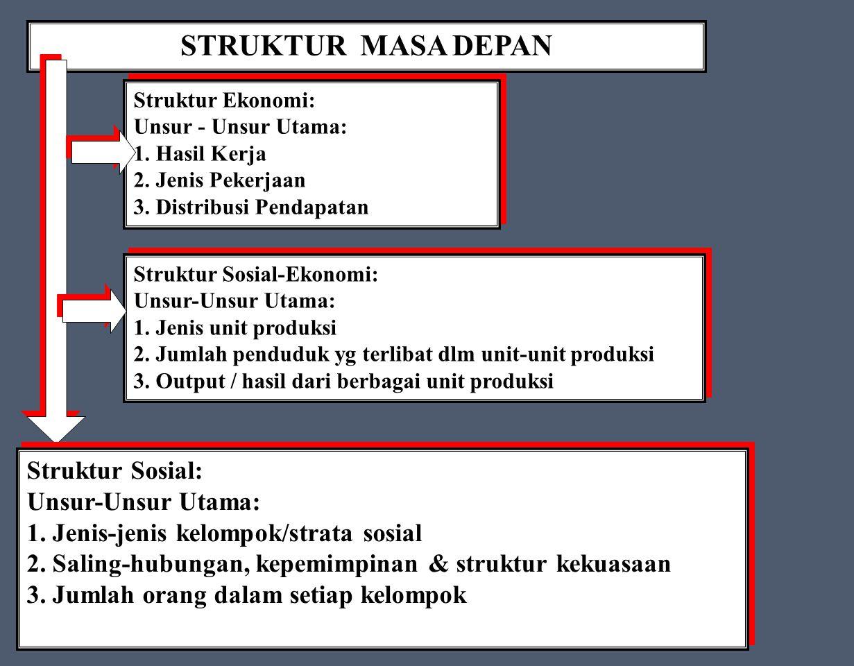 STRUKTUR MASA DEPAN Struktur Sosial: Unsur-Unsur Utama: