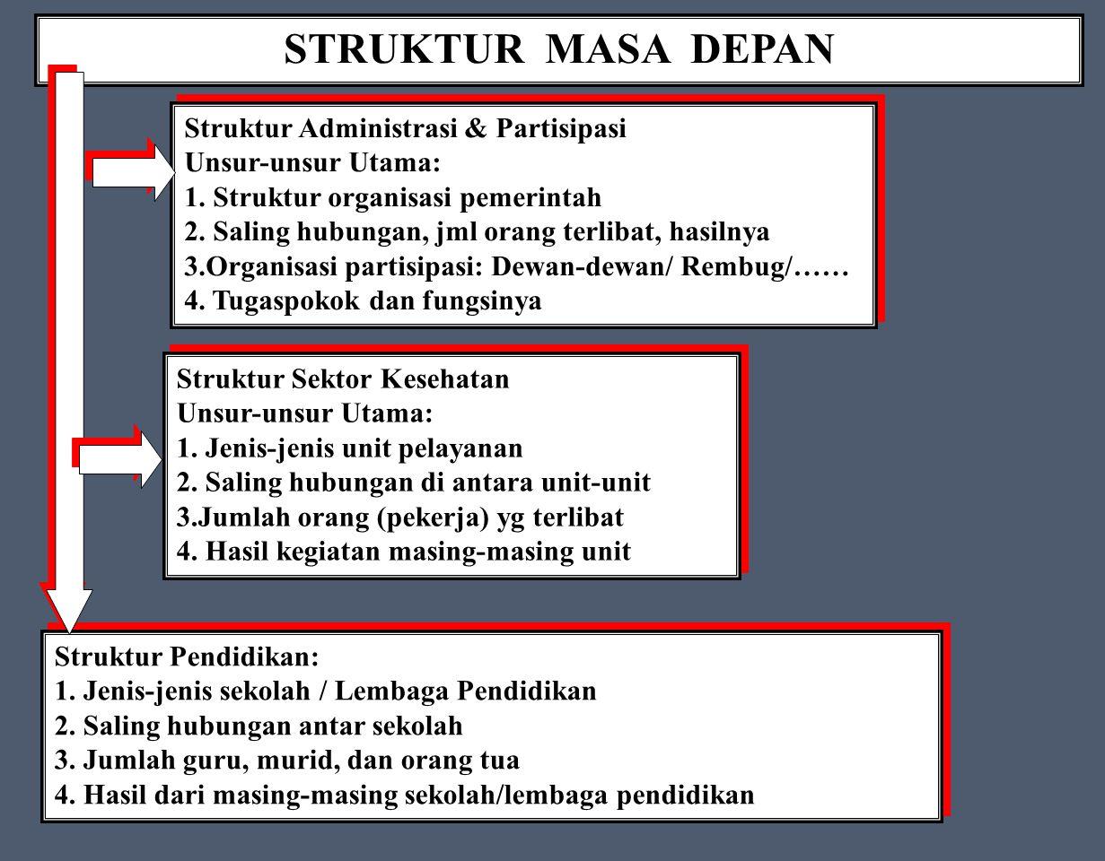 STRUKTUR MASA DEPAN Struktur Administrasi & Partisipasi