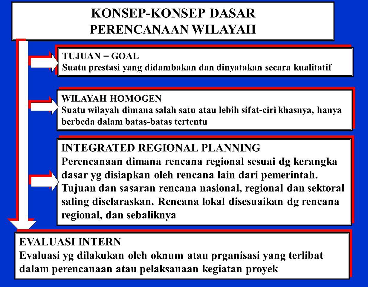 KONSEP-KONSEP DASAR PERENCANAAN WILAYAH INTEGRATED REGIONAL PLANNING