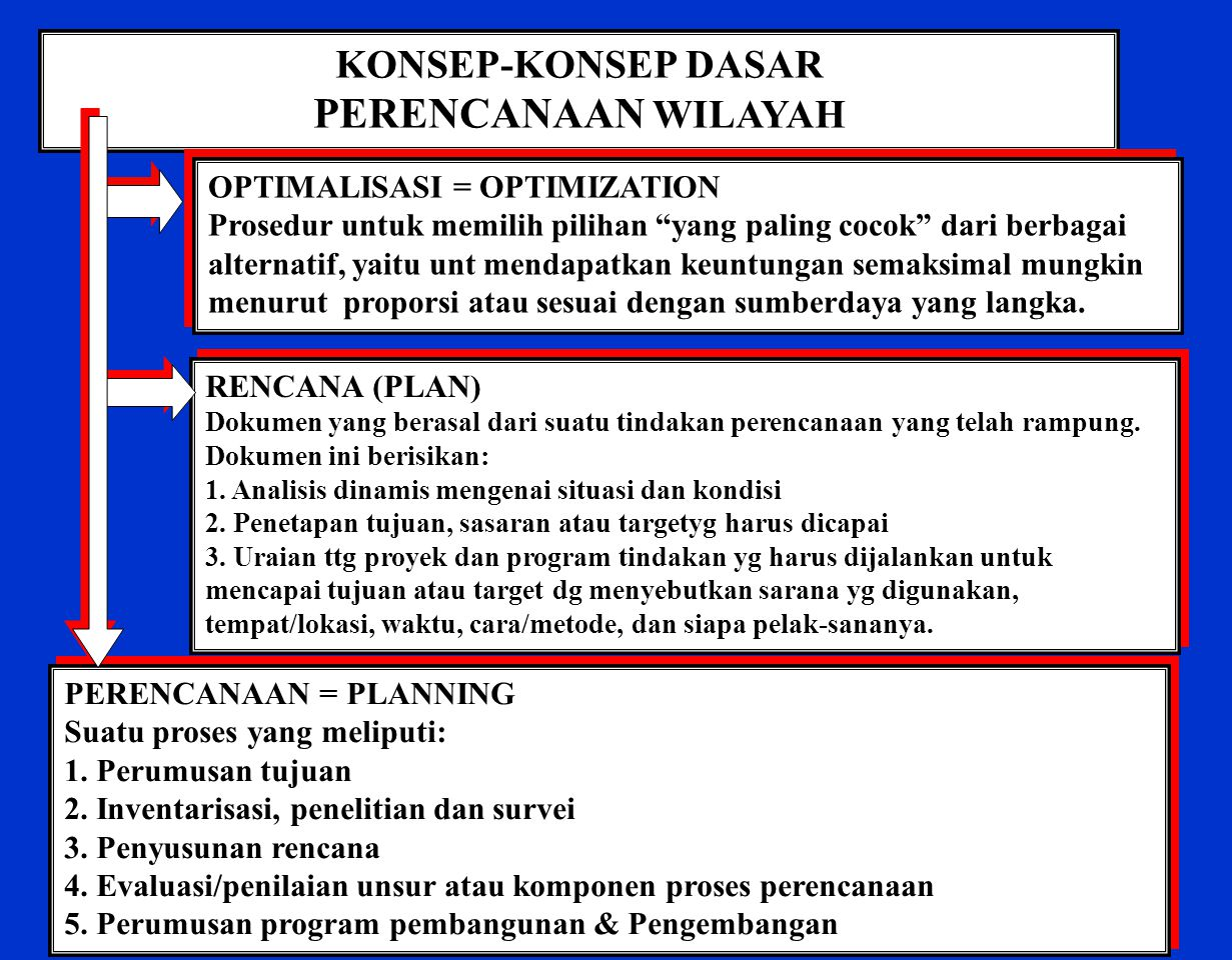 PERENCANAAN WILAYAH KONSEP-KONSEP DASAR OPTIMALISASI = OPTIMIZATION