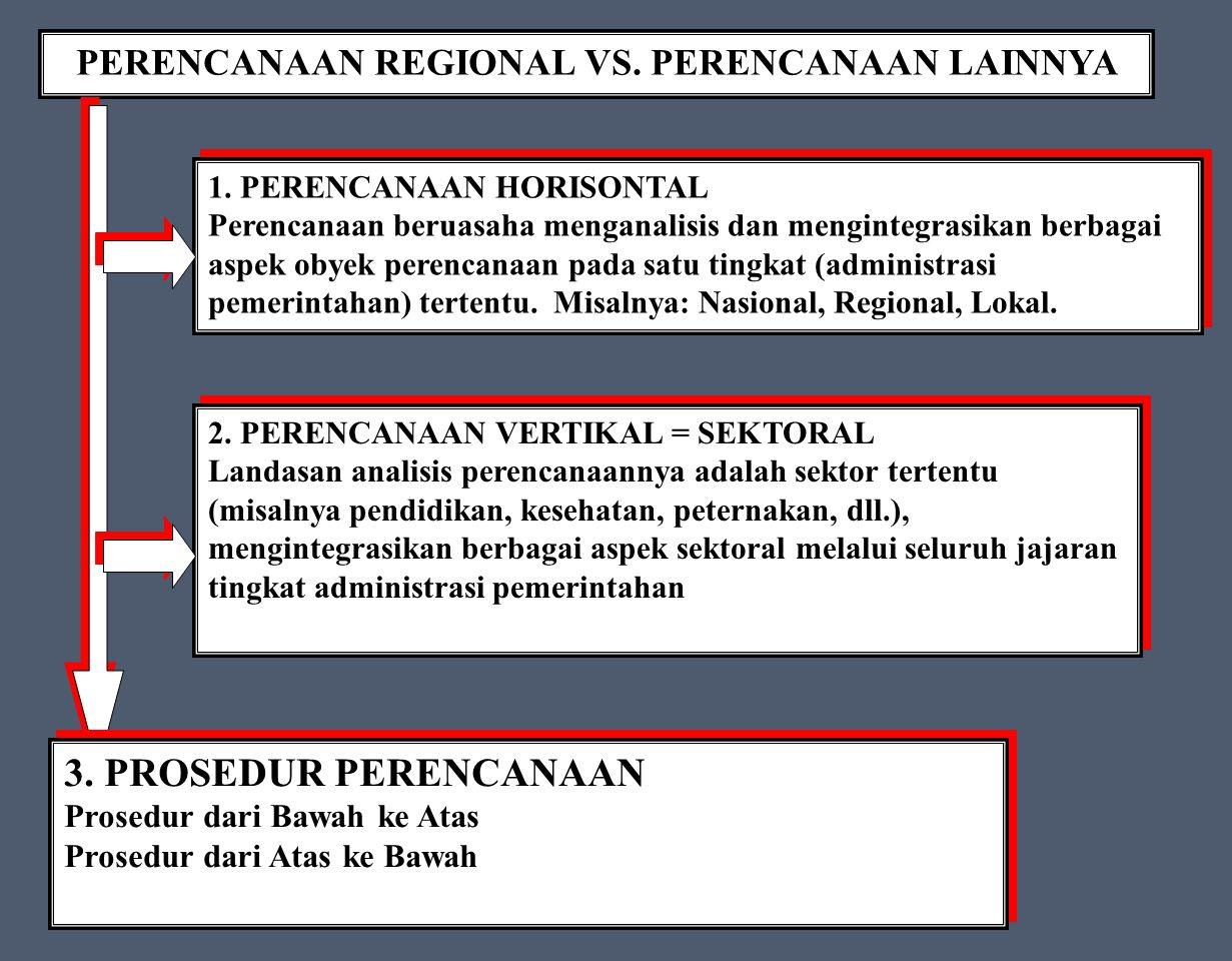 PERENCANAAN REGIONAL VS. PERENCANAAN LAINNYA