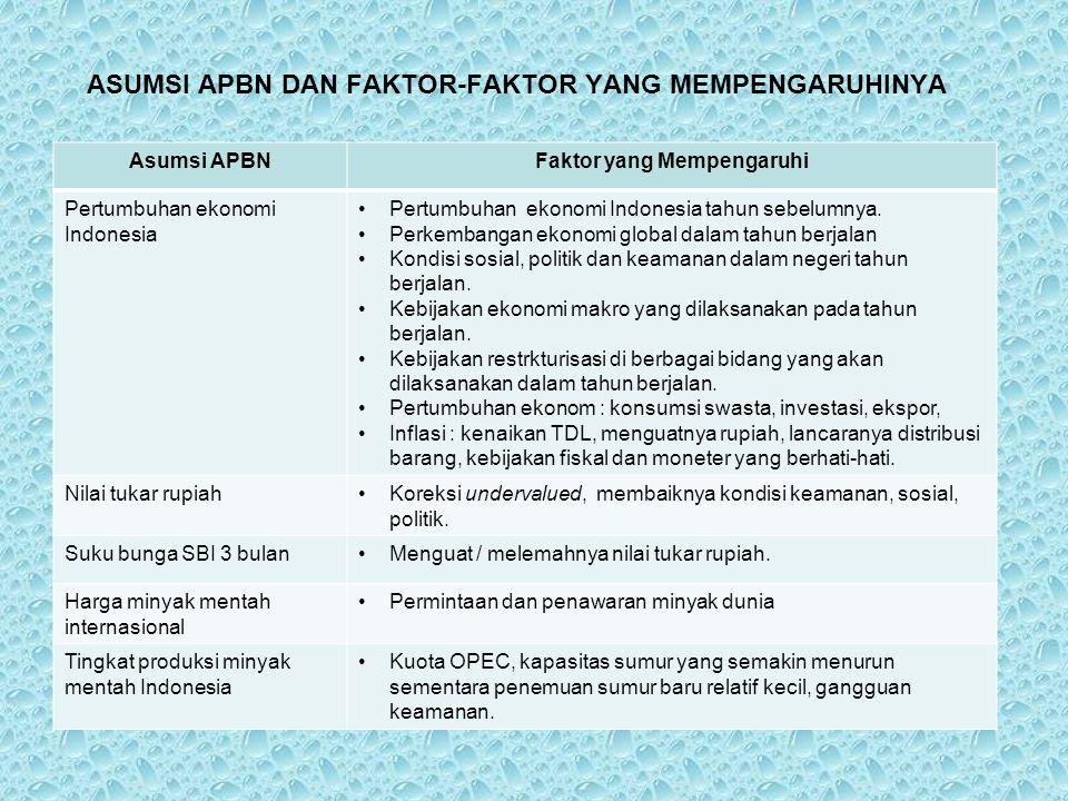 ASUMSI APBN DAN FAKTOR-FAKTOR YANG MEMPENGARUHINYA