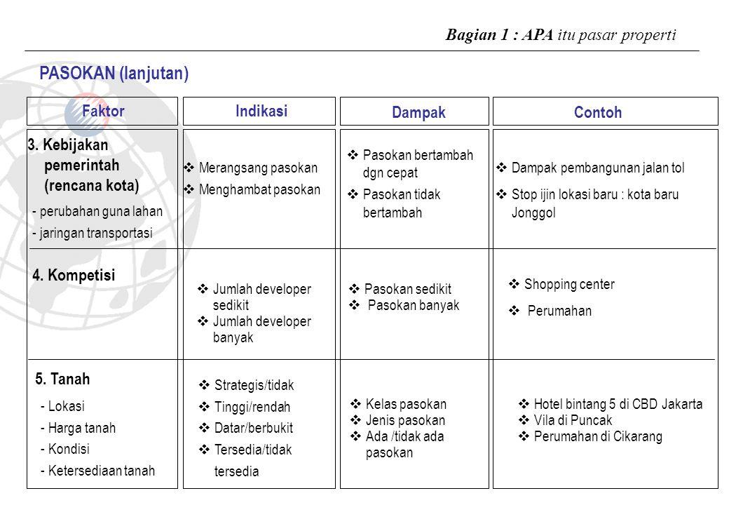 PASOKAN (lanjutan) Bagian 1 : APA itu pasar properti Faktor Indikasi