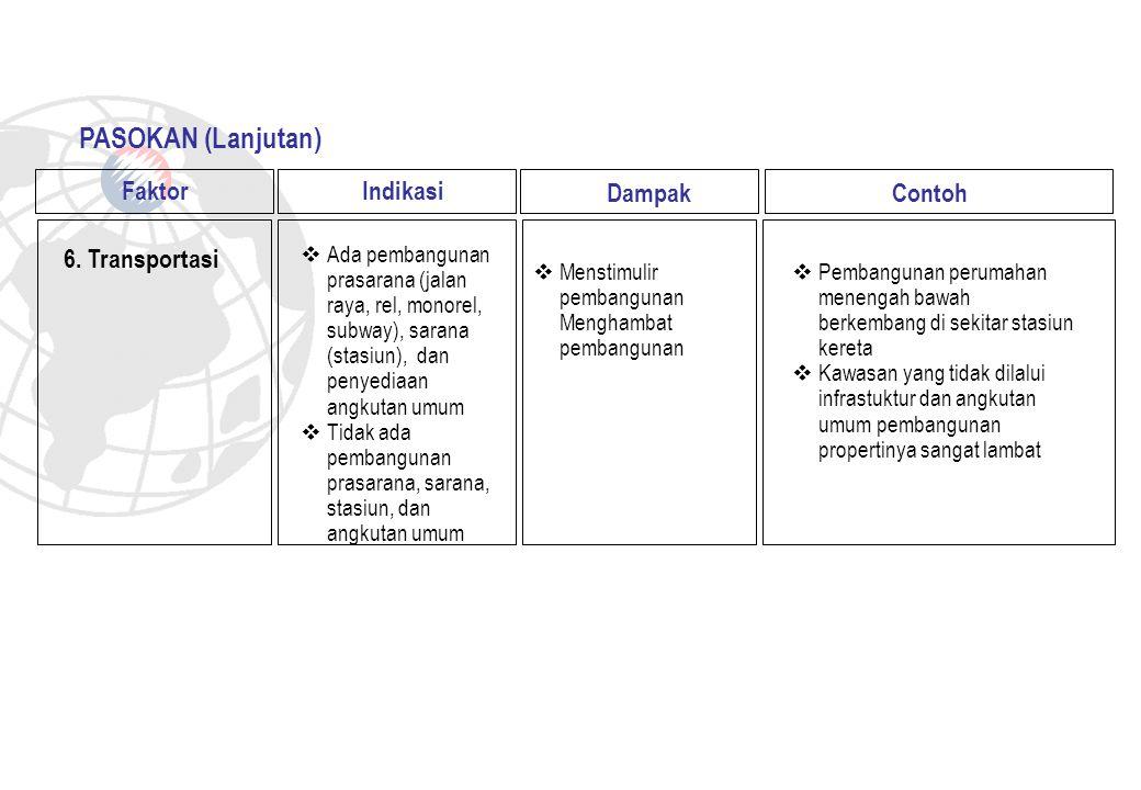 PASOKAN (Lanjutan) Faktor Indikasi Dampak Contoh 6. Transportasi